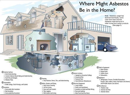 Where Might Asbestos Be in the Home?